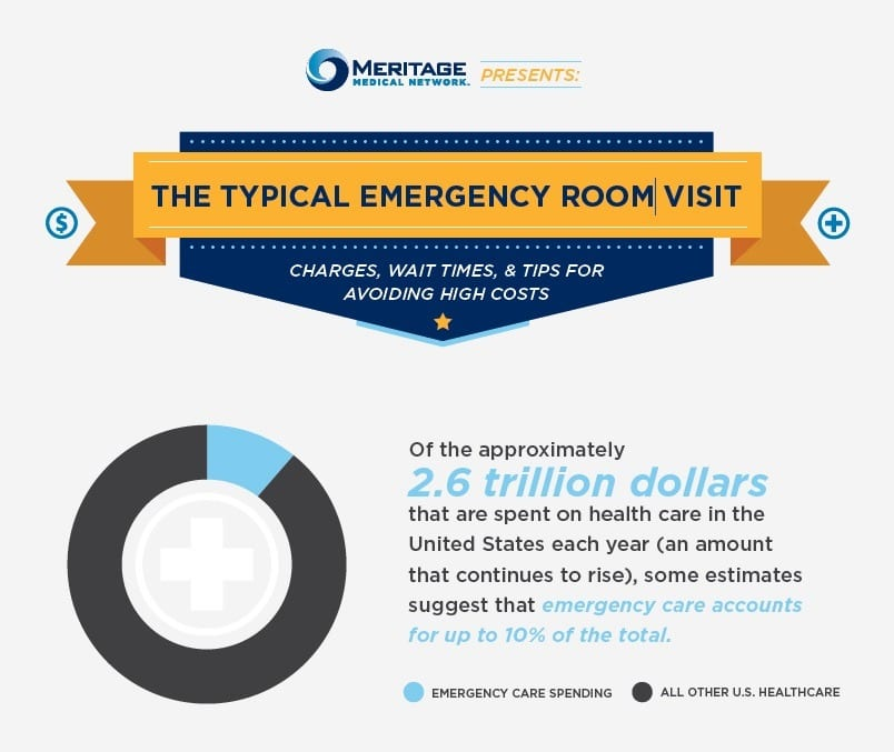 How Much Does A Visit To The Emergency Room Cost